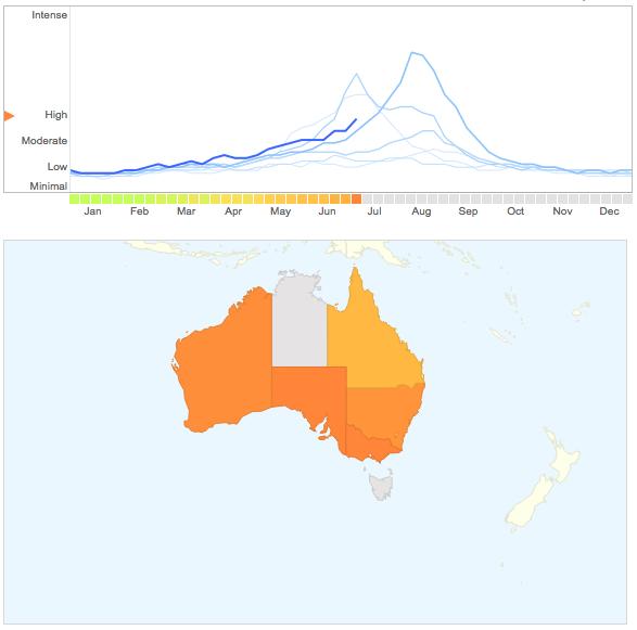 Australia Flu Trend